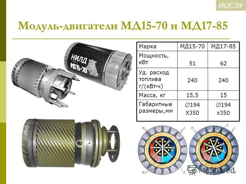 Модуль-двигатели МД15-70 и МД17-85 194 x350 194 X350 Габаритные размеры,мм 1515,5Масса, кг 240 Уд. расход топлива г/(к Вт ч) 6251 Мощность, к Вт МД17-85МД15-70Марка