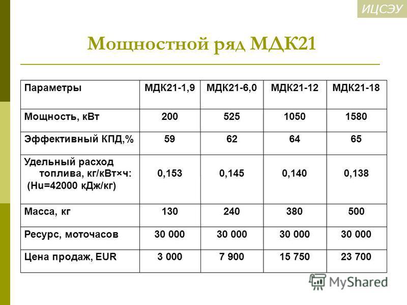 ИЦСЭУ Мощностной ряд МДК21 23 70015 7507 9003 000Цена продаж, EUR 30 000 Ресурс, моточасов 500380240130Масса, кг 0,1380,1400,1450,153 Удельный расход топлива, кг/к Вт×ч: (Hu=42000 к Дж/кг) 65646259Эффективный КПД,% 15801050525200Мощность, к Вт МДК21-