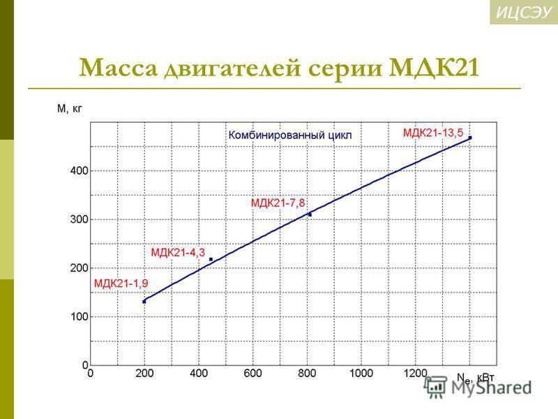 ИЦСЭУ Масса двигателей серии МДК21