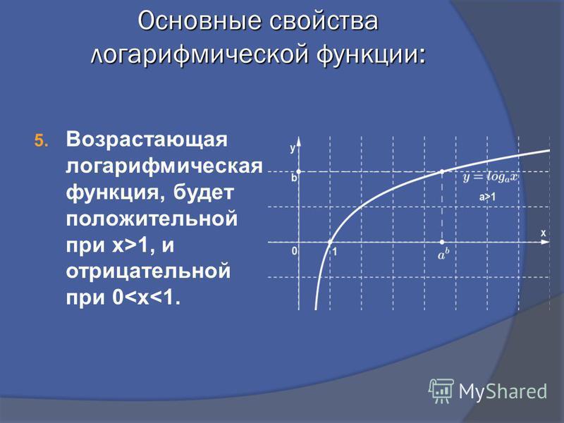 Основные свойства логарифмической функции: 5. Возрастающая логарифмическая функция, будет положительной при x>1, и отрицательной при 0<х<1.