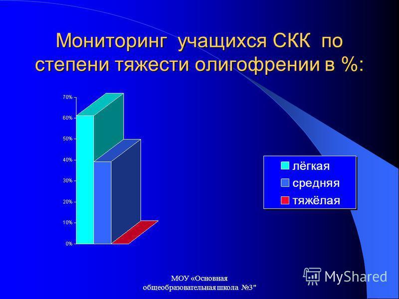 МОУ «Основная общеобразовательная школа 3 Мониторинг учащихся СКК по степени тяжести олигофрении в %: