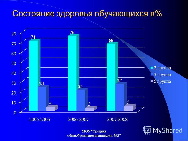 Состояние здоровья обучающихся в% МОУ Средняя общеобразовательная школа 3