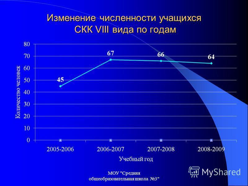Изменение численности учащихся СКК VIII вида по годам МОУ Средняя общеобразовательная школа 3