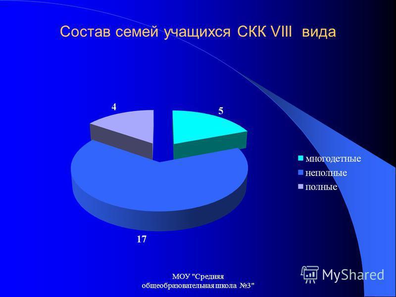 Состав семей учащихся СКК VIII вида МОУ Средняя общеобразовательная школа 3