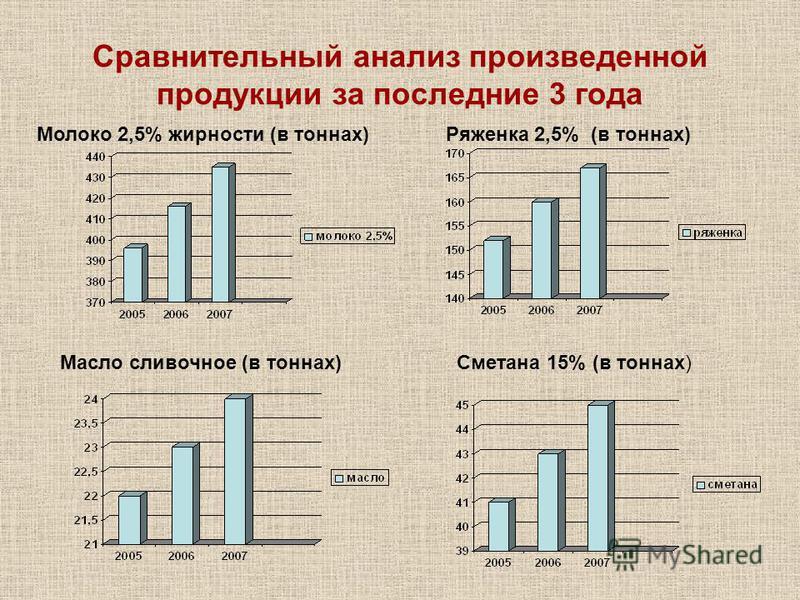 Сравнительный анализ произведенной продукции за последние 3 года Ряженка 2,5% (в тоннах)Молоко 2,5% жирности (в тоннах) Сметана 15% (в тоннах)Масло сливочное (в тоннах)