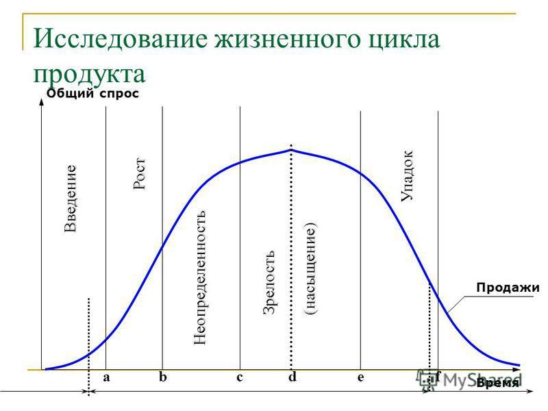 a В в е д е н и е Время Общий спрос Исследование жизненного цикла продукта Р о с т Н е о п р е д е л е н н о с т ь З р е л о с т ь ( н а с ы щ е н и е ) У п а д о к bcefd Продажи