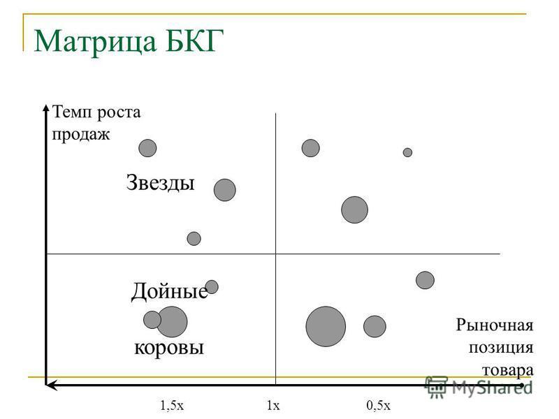 Матрица БКГ 1x1x0,5x1,5x Темп роста продаж Рыночная позиция товара Звезды Дойные коровы