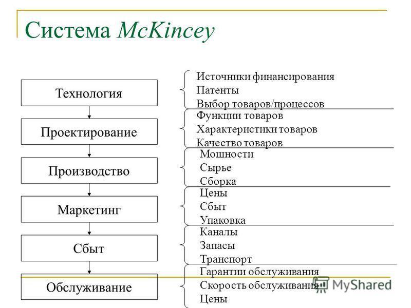 Система McKincey Технология Проектирование Производство Маркетинг Сбыт Обслуживание Источники финансирования Патенты Выбор товаров/процессов Функции товаров Характеристики товаров Качество товаров Мощности Сырье Сборка Цены Сбыт Упаковка Каналы Запас