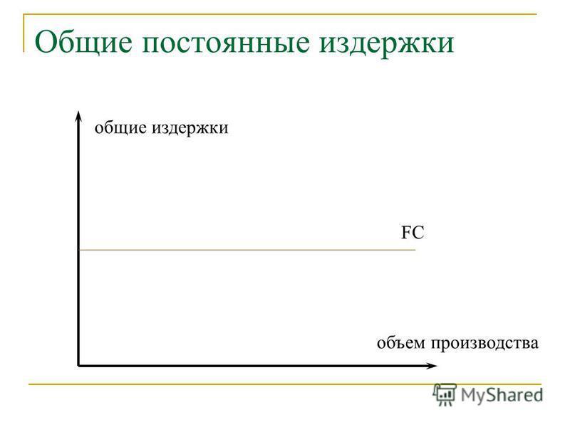 Общие постоянные издержки общие издержки объем производства FC