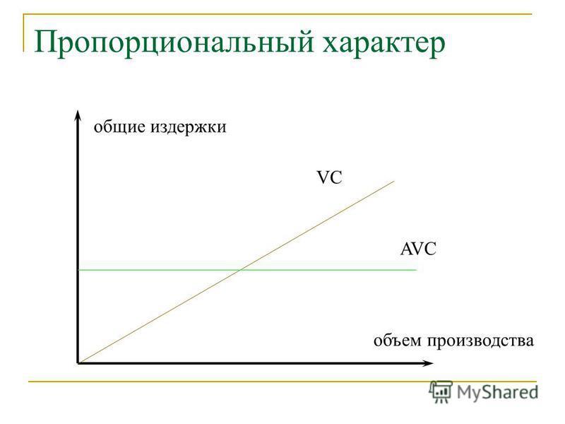 Пропорциональный характер общие издержки объем производства VC AVC