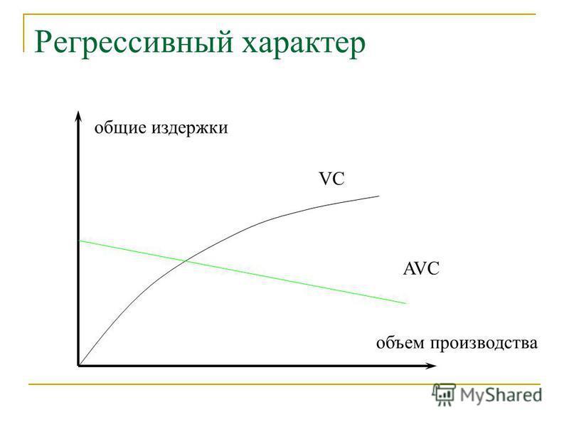 Регрессивный характер общие издержки объем производства VC AVC