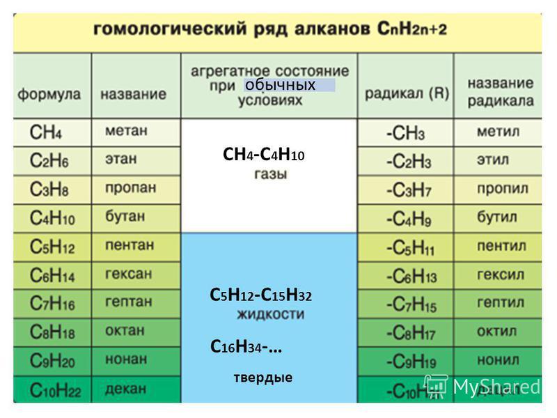 СН 4 -С 4 Н 10 С 5 Н 12 -С 15 Н 32 С 16 Н 34 -… твердые обычных