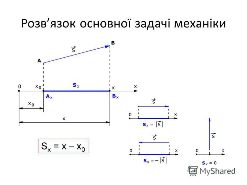 Розвязок основної задачі механіки S x = x – x 0