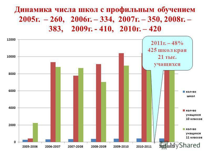Динамика числа школ с профильным обучением 2005 г. – 260, 2006 г. – 334, 2007 г. – 350, 2008 г. – 383, 2009 г. - 410, 2010 г. – 420