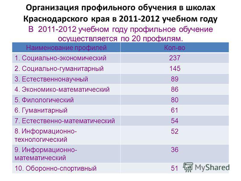 Организация профильного обучения в школах Краснодарского края в 2011-2012 учебном году В 2011-2012 учебном году профильное обучение осуществляется по 20 профилям. Наименование профилей Кол-во 1. Социально-экономический 237 2. Социально-гуманитарный 1