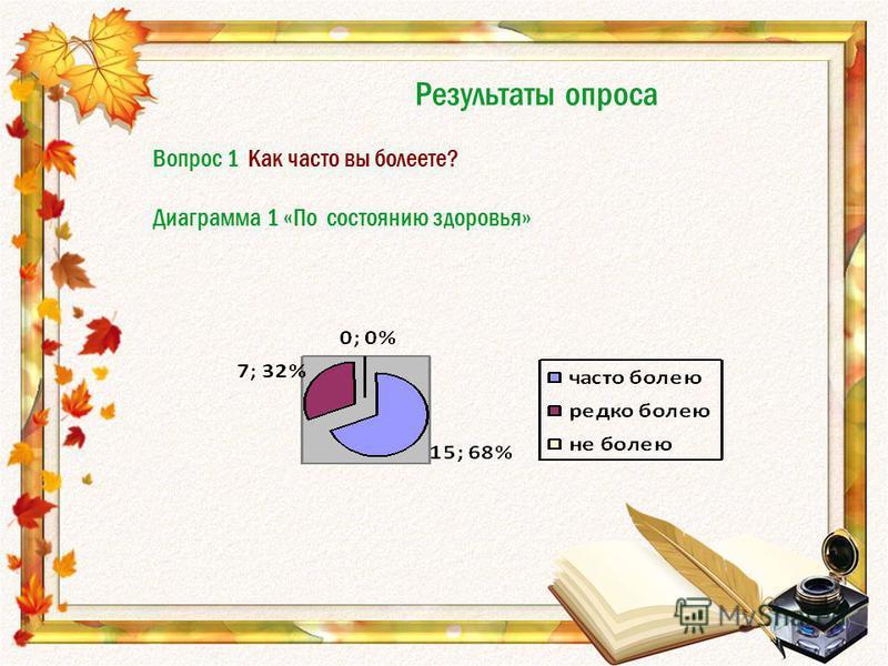 Результаты опроса Вопрос 1 Как часто вы болеете? Диаграмма 1 «По состоянию здоровья»