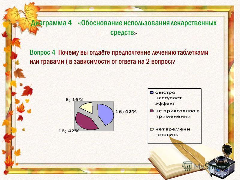 Диаграмма 4 «Обоснование использования лекарственных средств » Вопрос 4 Почему вы отдаёте предпочтение лечению таблетками или травами ( в зависимости от ответа на 2 вопрос )?