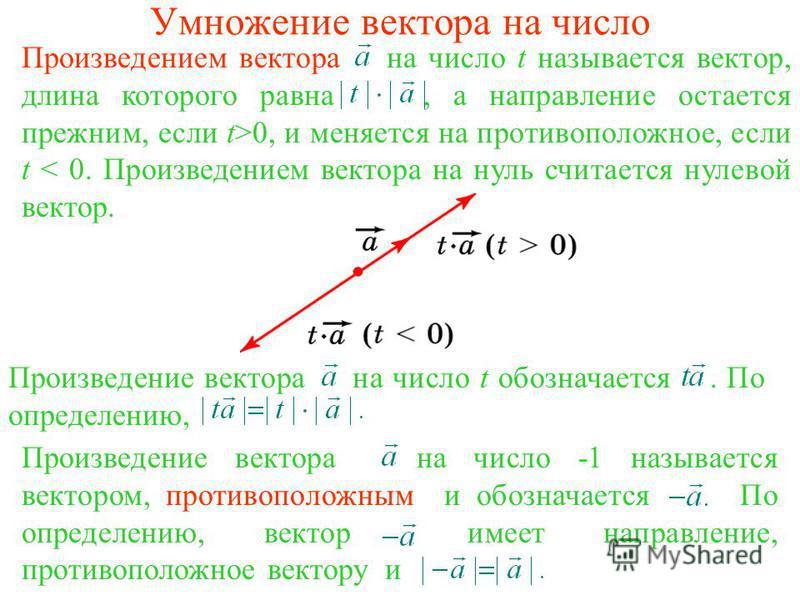 Умножение вектора на число Произведением вектора на число t называется вектор, длина которого равна, а направление остается прежним, если t>0, и меняется на противоположное, если t < 0. Произведением вектора на нуль считается нулевой вектор. Произвед