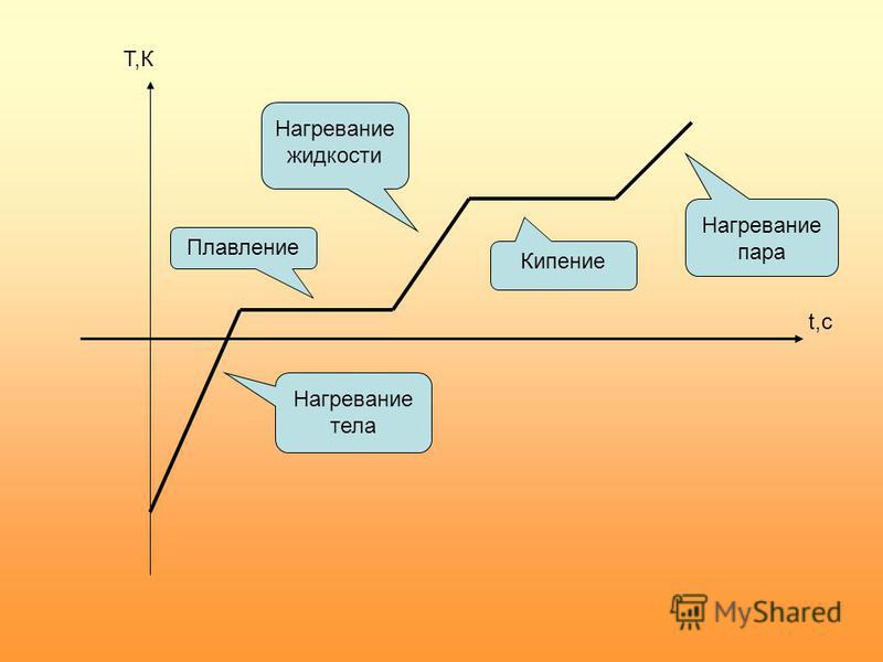 Нагревание тела Нагревание жидкости Плавление Кипение Нагревание пара Т,К t,с