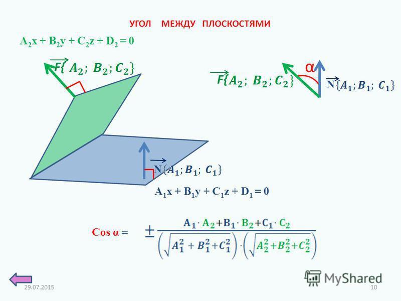 УГОЛ МЕЖДУ ПЛОСКОСТЯМИ A 2 x + B 2 y + C 2 z + D 2 = 0 A 1 x + B 1 y + C 1 z + D 1 = 0 α Cos α = N F{ N 29.07.201510