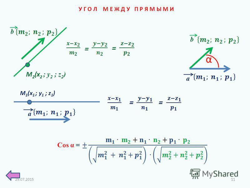 У Г О Л М Е Ж Д У П Р Я М Ы М И α Cos α = M 1 (x 1 ; у 1 ; z 1 ) a M 2 (x 2 ; у 2 ; z 2 ) b = = = = b a 29.07.201511