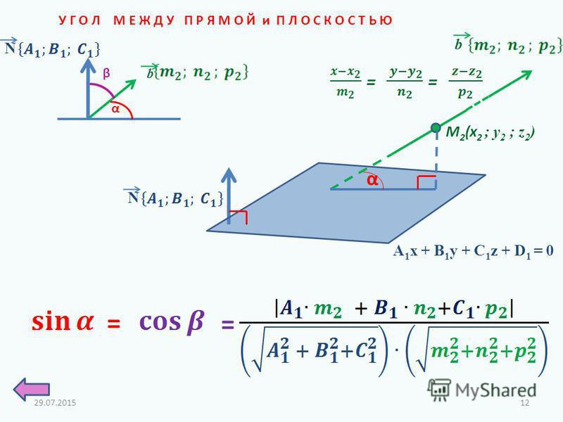 У Г О Л М Е Ж Д У П Р Я М О Й и П Л О С К О С Т Ь Ю M 2 (x 2 ; у 2 ; z 2 ) b = = A 1 x + B 1 y + C 1 z + D 1 = 0 N α α β = = b N 29.07.201512