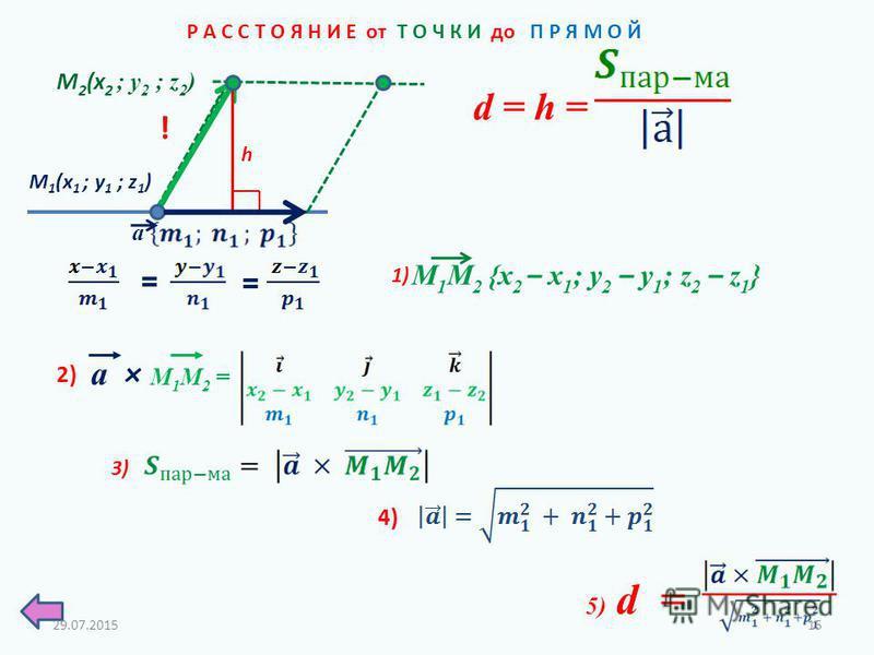 Р А С С Т О Я Н И Е от Т О Ч К И до П Р Я М О Й M 1 (x 1 ; у 1 ; z 1 ) a M 2 (x 2 ; у 2 ; z 2 ) = = h 1) ! М 1 М 2 {x 2 – x 1 ; y 2 – y 1 ; z 2 – z 1 } d = h = а × М 1 М 2 = 2) 4) 3) 5) d = 29.07.201515