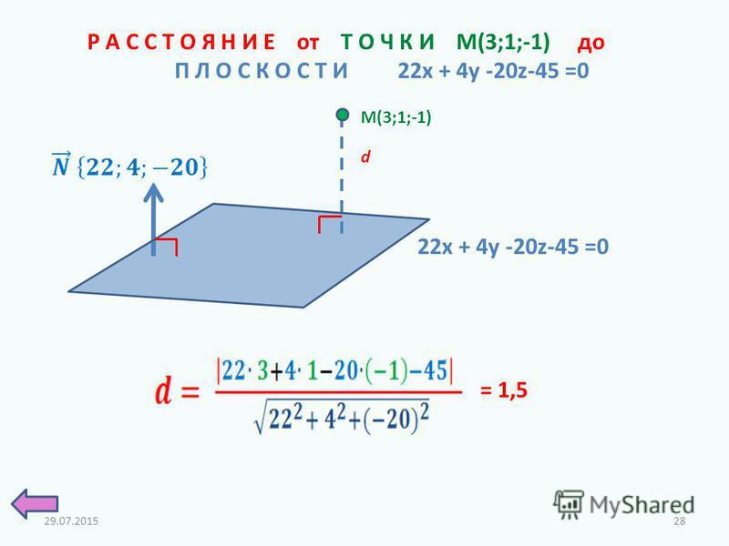 Р А С С Т О Я Н И Е от Т О Ч К И M(3;1;-1) до П Л О С К О С Т И 22x + 4y -20z-45 =0 d M(3;1;-1) 22x + 4y -20z-45 =0 = 1,5 29.07.201528