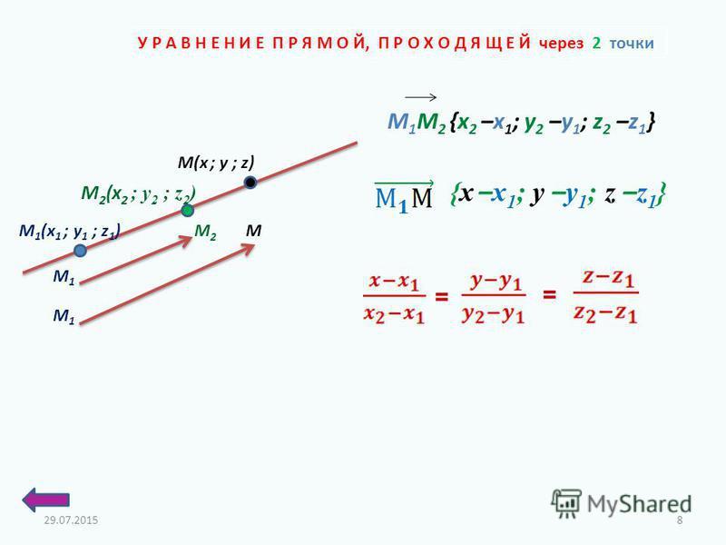 У Р А В Н Е Н И Е П Р Я М О Й, П Р О Х О Д Я Щ Е Й через 2 точки M 1 (x 1 ; у 1 ; z 1 ) M 2 (x 2 ; у 2 ; z 2 ) M(x ; у ; z) M1M1 M2M2 M1M1 M {x – x 1 ; y – y 1 ; z – z 1 } М 1 М 2 {x 2 –x 1 ; y 2 –y 1 ; z 2 –z 1 } = = 29.07.20158