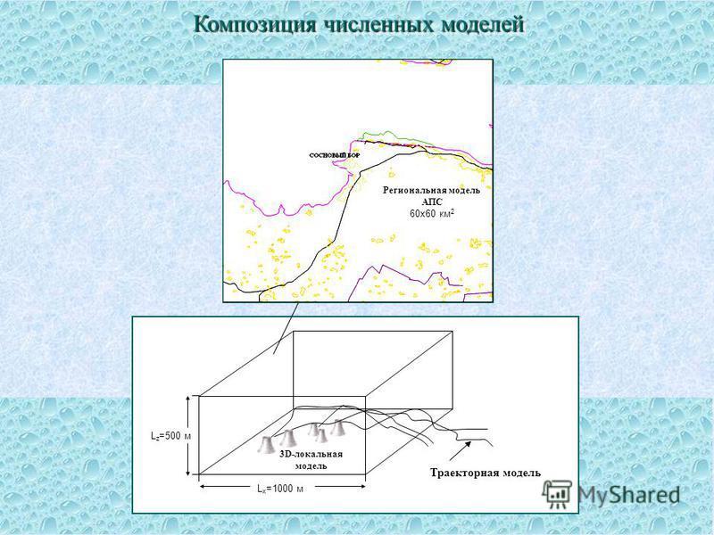 Область модели АПС (30*30 км 2 ) 3D-локальная модель Региональная модель АПС 60 х 60 км 2 L x =1000 м L z =500 м Траекторная модель Композиция численных моделей