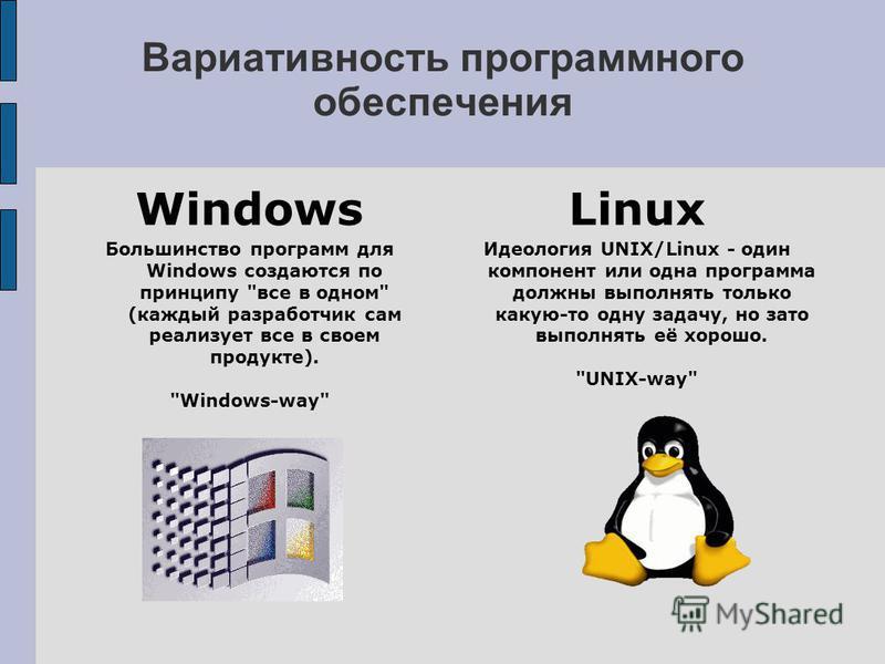 Вариативность программного обеспечения Windows Большинство программ для Windows создаются по принципу