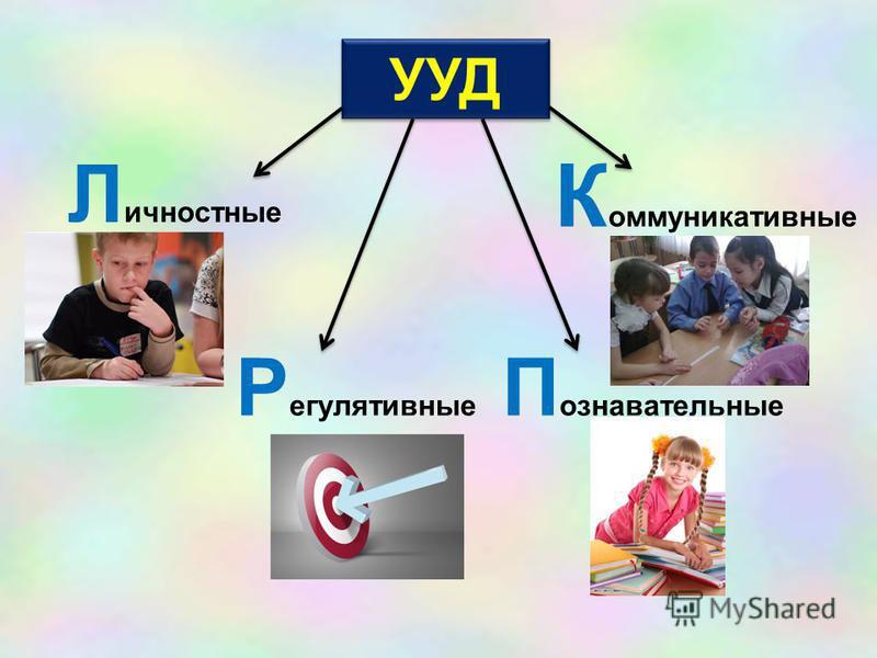 УУД П ознавательные К оммуникативные Р егулятивные Л ичностные