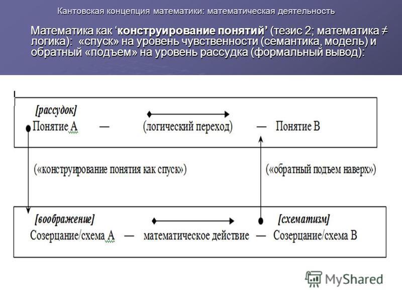 Кантовская концепция математики: математическая деятельность Математика как конструирование понятий (тезис 2; математика логика): «спуск» на уровень чувственности (семантика, модель) и обратный «подъем» на уровень рассудка (формальный вывод): Математ