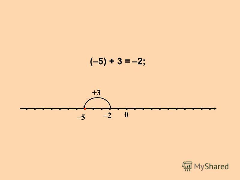 (–5) + 3 = –5–5 –2 0 +3 –2;