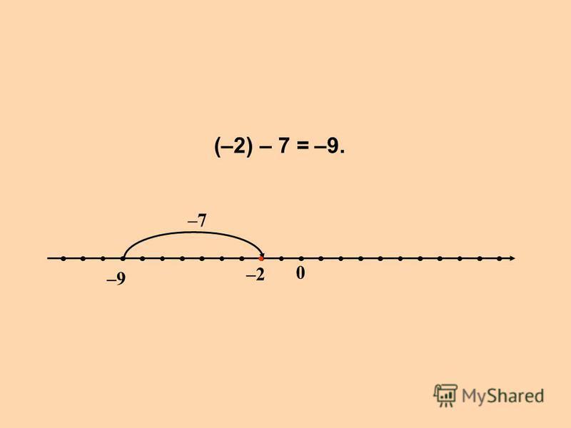 (–2) – 7 = –9–9 –2 0 –7 –9.