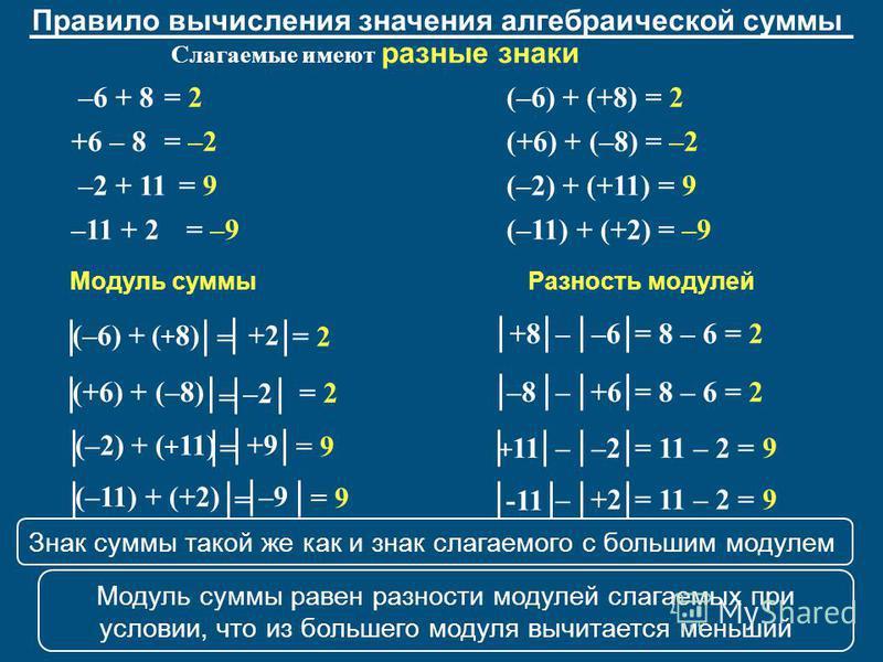 (–6) + (+8) = 2 (+6) + (–8) = –2 (–2) + (+11) = 9 (–11) + (+2) = –9 Правило вычисления значения алгебраической суммы Слагаемые имеют разные знаки = 2 = –2 = 9 –6 + 8 +6 – 8 –2 + 11 –11 + 2= –9 (–6) + ( + 8) = +2 = 2= 2 (+6) + (–8) = –2 = 2 (–2) + ( +