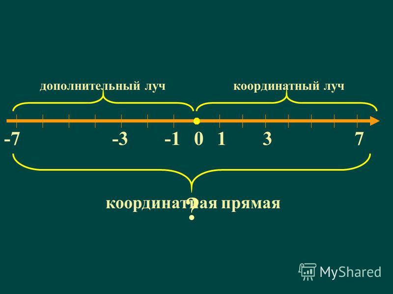 0137 координатный луч -3-7 дополнительный луч координатная прямая ?