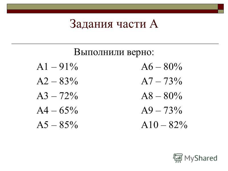 Задания части А Выполнили верно: А1 – 91% А6 – 80% А2 – 83% А7 – 73% А3 – 72% А8 – 80% А4 – 65% А9 – 73% А5 – 85% А10 – 82%