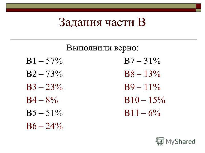 Задания части В Выполнили верно: В1 – 57% В7 – 31% В2 – 73% В8 – 13% В3 – 23% В9 – 11% В4 – 8% В10 – 15% В5 – 51% В11 – 6% В6 – 24%