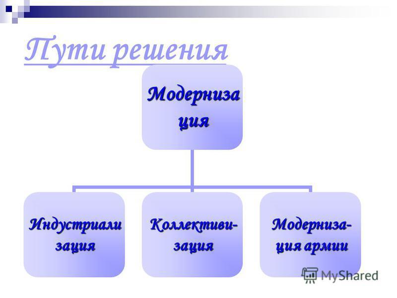 Пути решения Модернизация Индустриализация Коллективи-зация Модерниза-ция армии