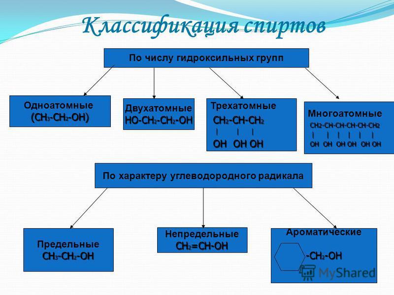 Названия спиртов Названия одноатомных спиртов образуются от названия углеводорода с самой длинной углеродной цепью, содержащей гидроксильную группу, путём добавления суффикса - ол. Положение гидроксильной группы в главной цепи молекулы указывают цифр