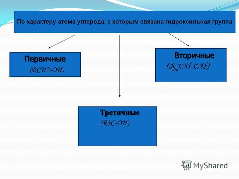 По числу гидроксильных групп Одноатомные (СН 3 - CH 2 - ОН) (СН 3 - CH 2 - ОН) Двухатомные НО - СН 2 - СН 2 -ОН Трехатомные СН 2 -СН-СН 2 СН 2 -СН-СН 2             ОН ОН ОН ОН ОН ОН По характеру углеводородного радикала Предельные СН 3 -СН 2 -ОН Непр