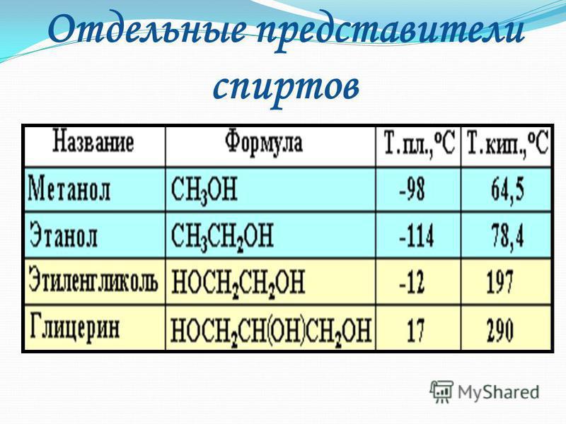 Третичные СН 3 I СН 3 - C - O Н I СН 3 2 - метилпропанол - 2