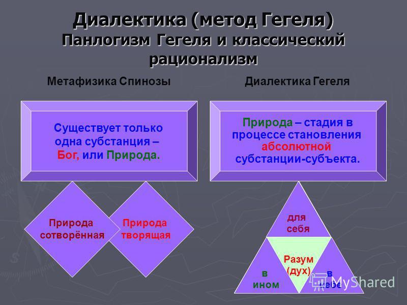 Природа творящая Природа сотворённая Природа творящая Метафизика Спинозы Диалектика Гегеля Разум (дух) для себя в себе в ином Природа сотворённая Диалектика (метод Гегеля) Панлогизм Гегеля и классический рационализм Существует только одна субстанция