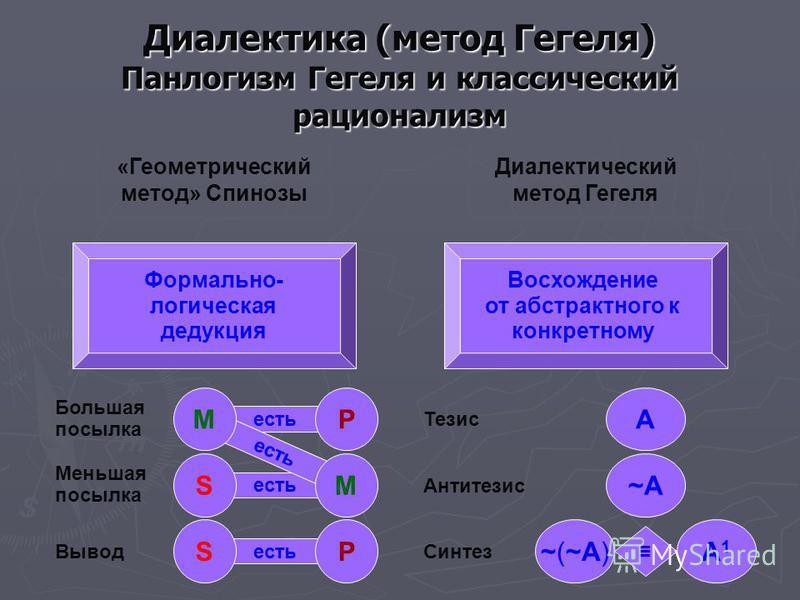 есть Диалектика (метод Гегеля) Панлогизм Гегеля и классический рационализм «Геометрический метод» Спинозы Диалектический метод Гегеля Формально- логическая дедукция Восхождение от абстрактного к конкретному M S P M P S Большая посылка Меньшая посылка