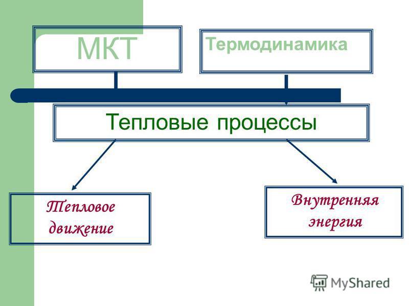 Термодинамика МКТ Тепловые процессы Тепловое движение Внутренняя энергия