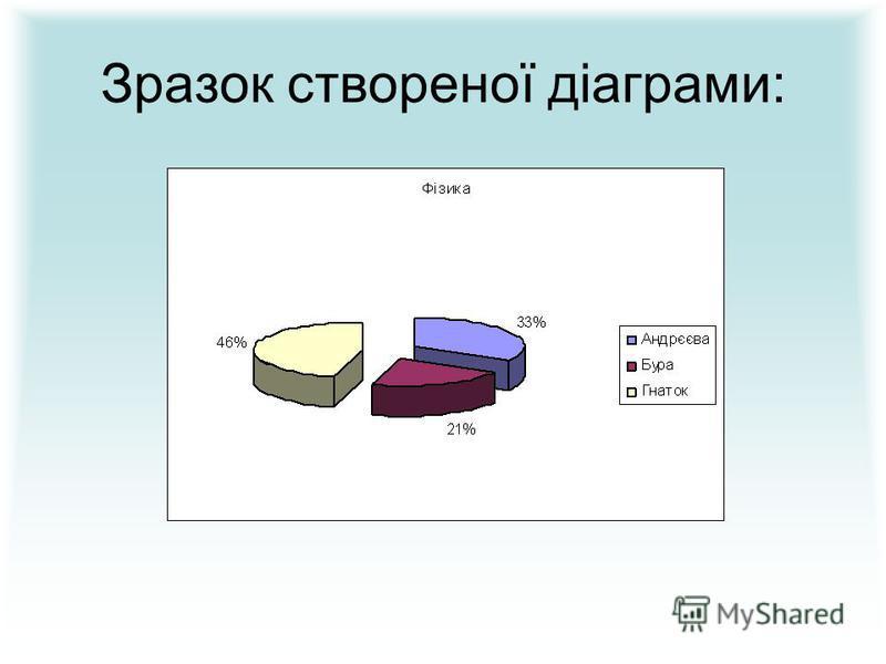 Зразок створеної діаграми:
