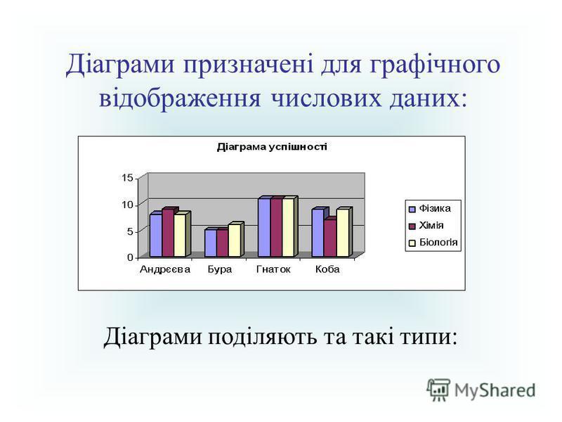 Діаграми призначені для графічного відображення числових даних: Діаграми поділяють та такі типи: