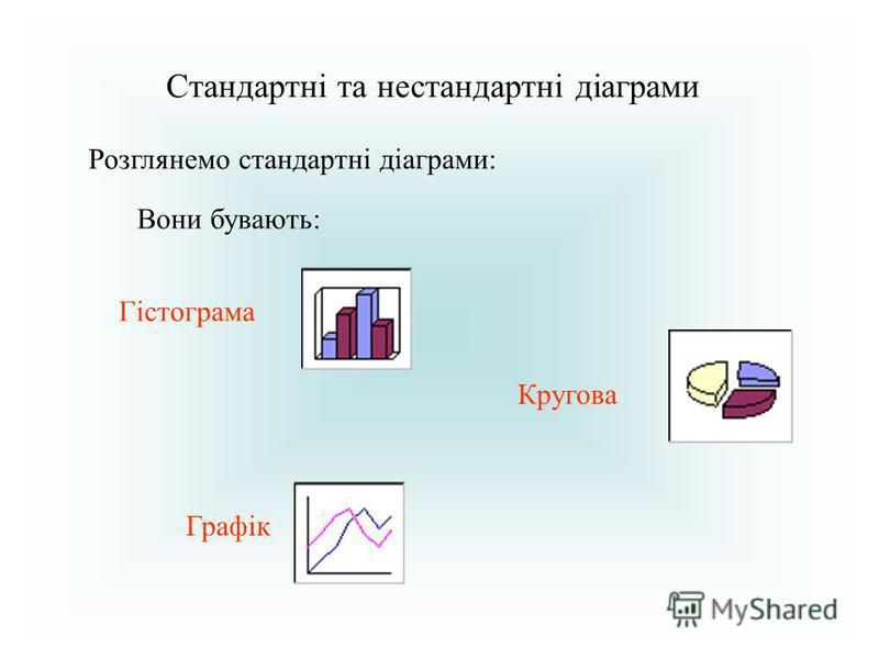 Стандартні та нестандартні діаграми Розглянемо стандартні діаграми: Вони бувають: Гістограма Кругова Графік