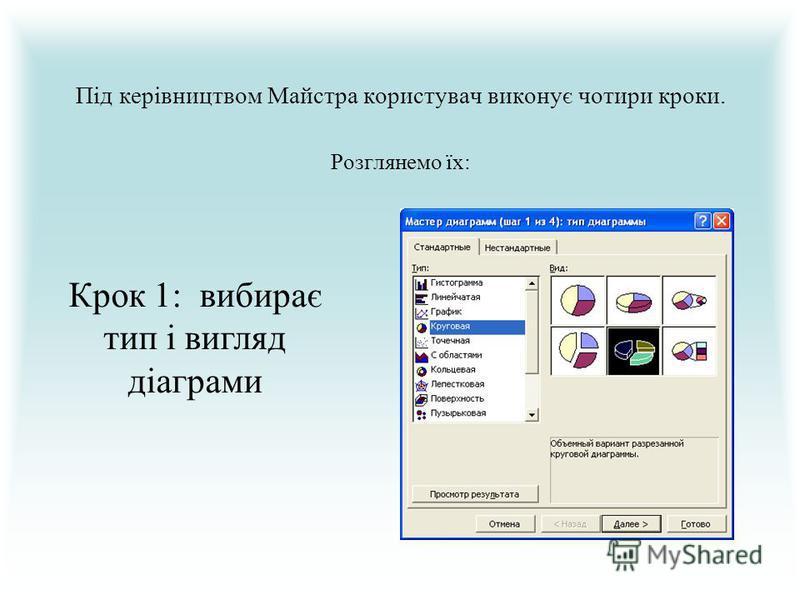Під керівництвом Майстра користувач виконує чотири кроки. Розглянемо їх: Крок 1: вибирає тип і вигляд діаграми